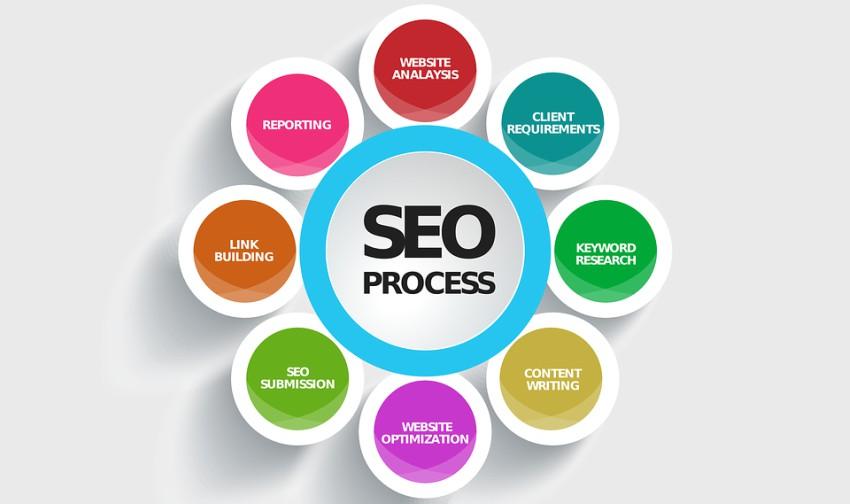 L'importanza del posizionamento del tuo sito